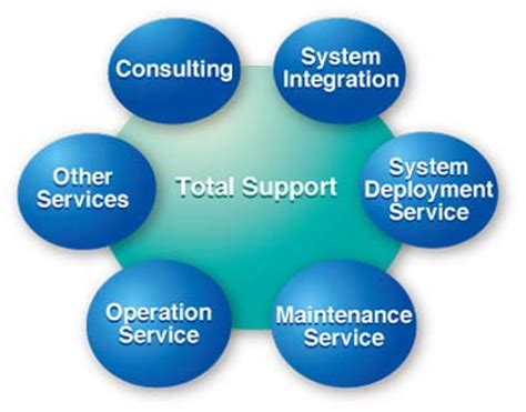 Support Services - Support Services